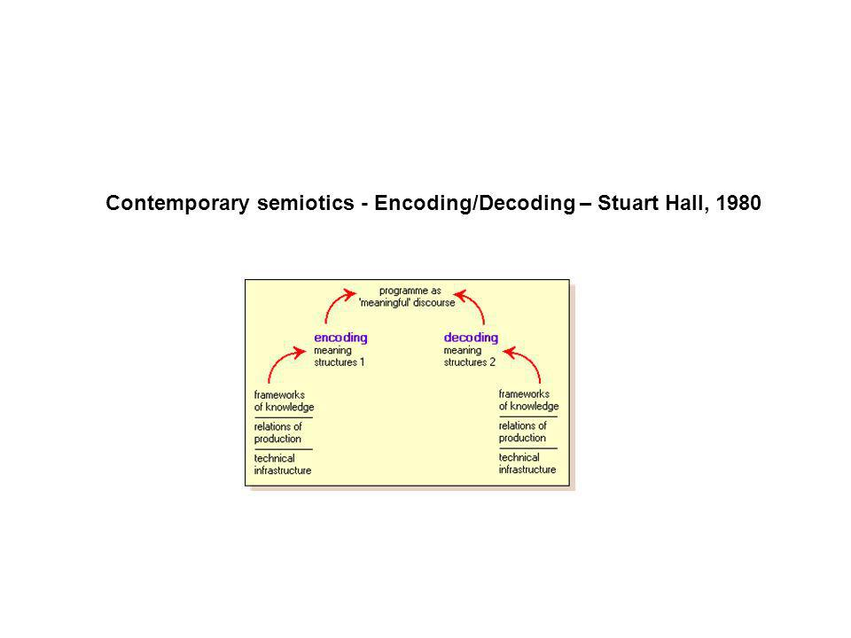 Contemporary semiotics - Encoding/Decoding – Stuart Hall, 1980