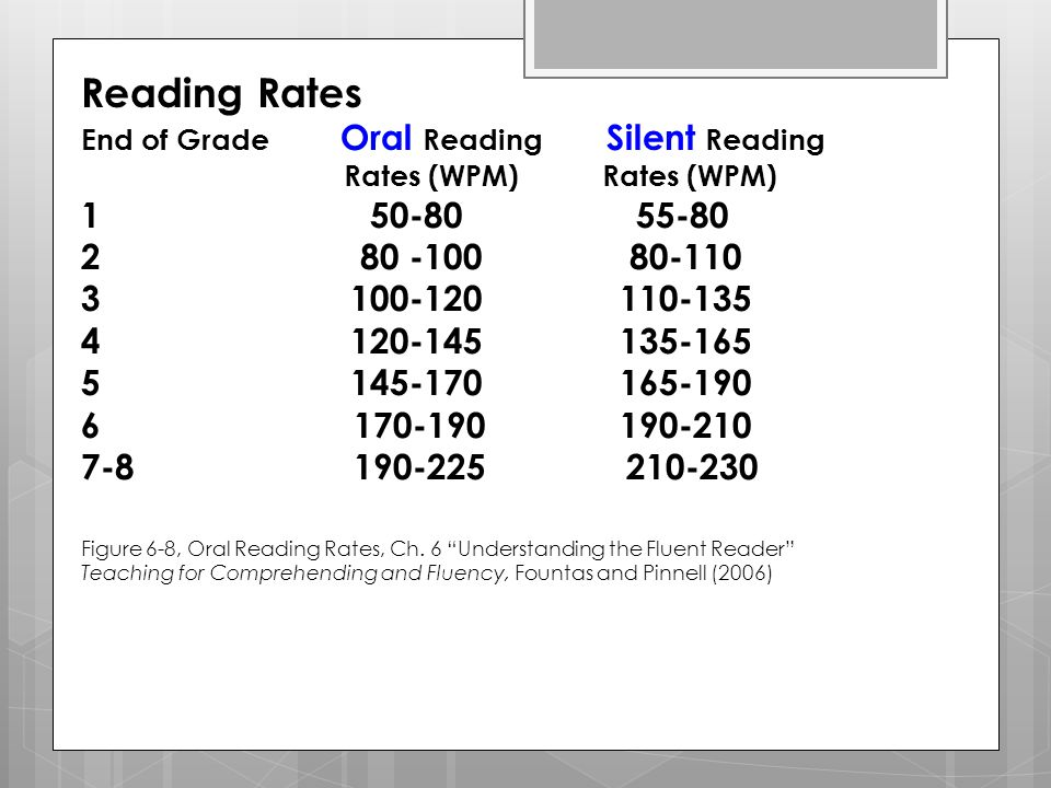 Reading Rates End Of Grade Silent Wpm