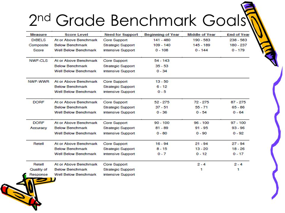 Boy 3 rd grade benchmarks dorf daze wr trc. General scoring.