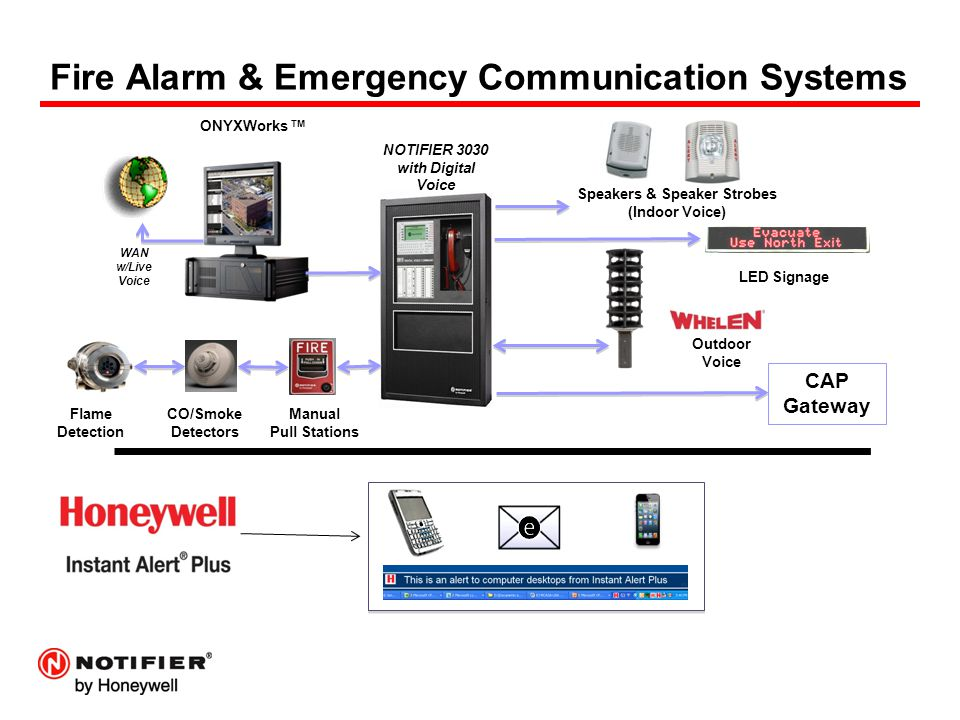 NOTIFIER® Fire Alarm & Emergency Communication - ppt download