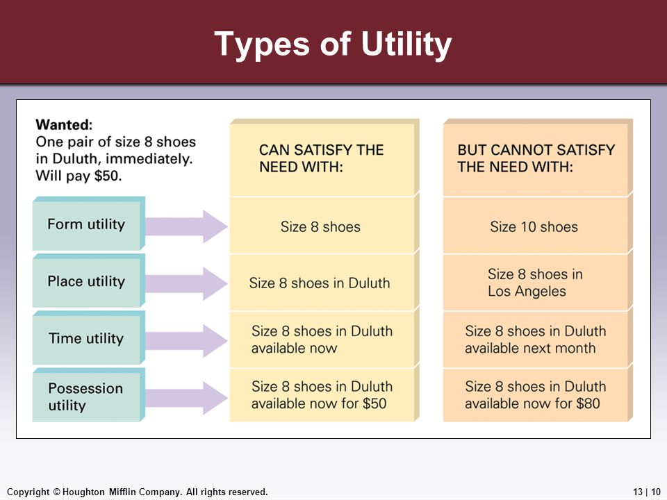Types of Utility Copyright © Houghton Mifflin Company. All rights reserved.