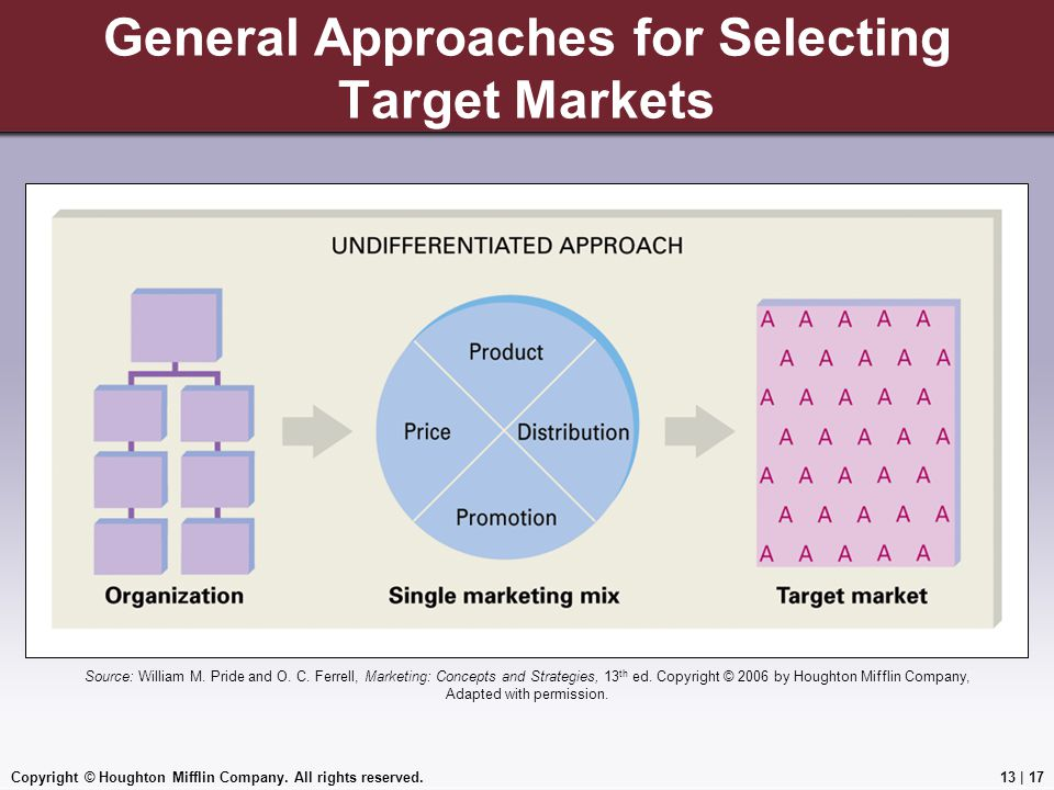 General Approaches for Selecting Target Markets