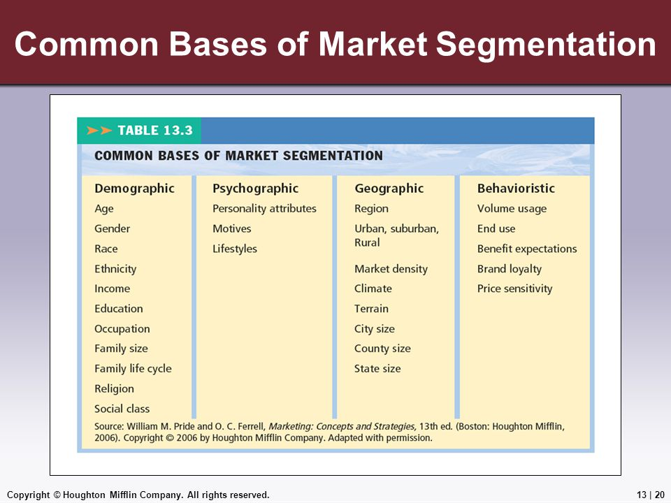 Common Bases of Market Segmentation