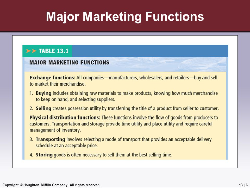 Major Marketing Functions