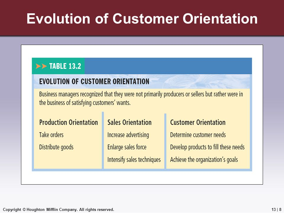 Evolution of Customer Orientation