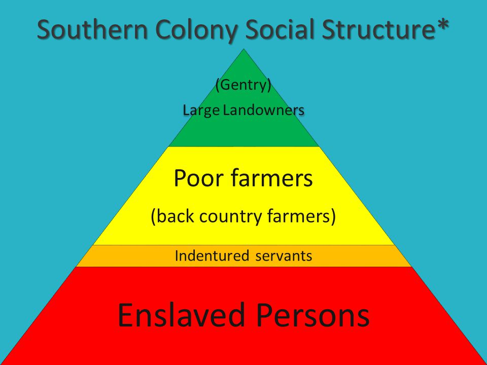 northern colonies social structure Southern colonies - social standing eastern coastal lowlands: society based on family status and land ownership appalachian foothills and inland mountain and valley areas: society made up of small-scale subsistence farmers, hunters and traders of scots-irish and english descent.