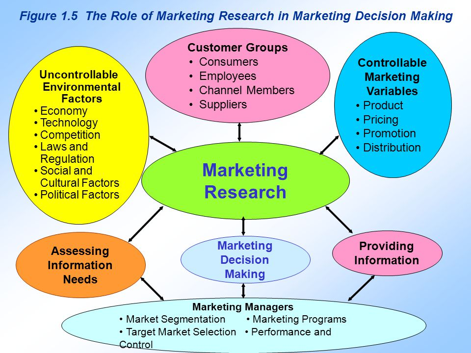 role of marketing research in indian business environment