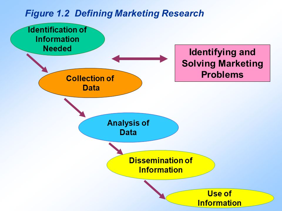 problem identification and definition of marketing research plan Your marketing research plan needs to define market research approaches and include types of market research and impact then define the research question or problem statement (some researchers use descriptive hypothesis statements - there are other types of hypotheses too.