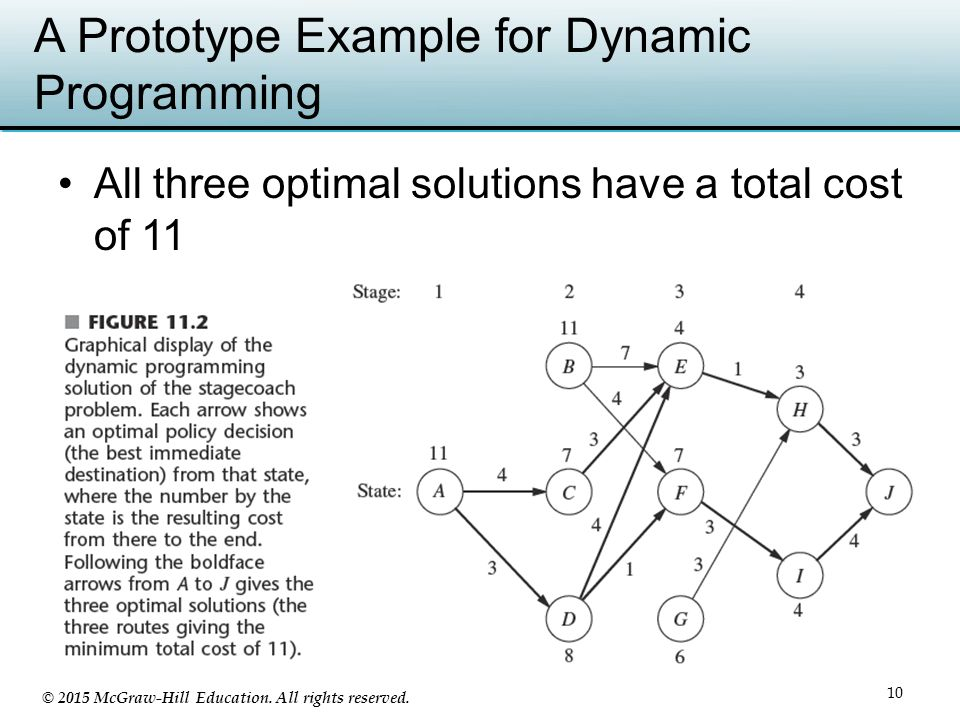 Chapter 11 Dynamic Programming Ppt Video Online Download