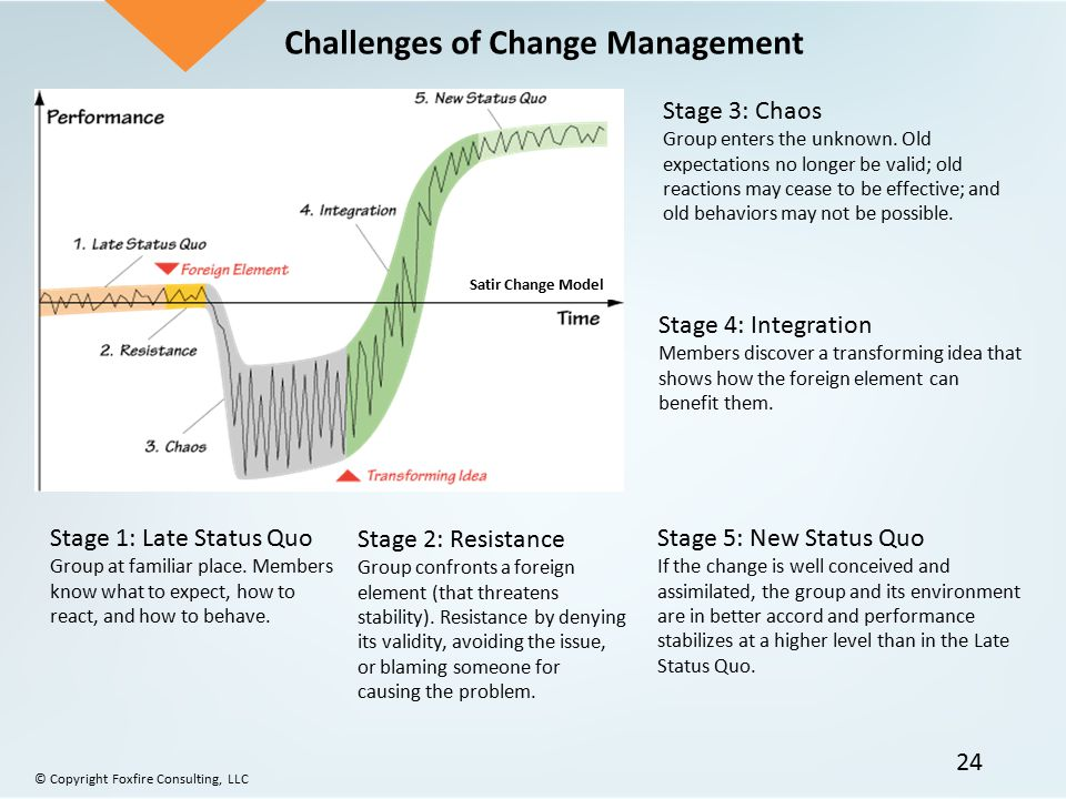 the core challenges of managing change Asset management overview challenges to implementation transportation systems are in a time of great change-in technology, demographics, public expectations.