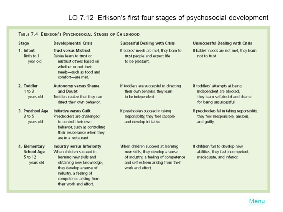eriksons first stage of psychological development