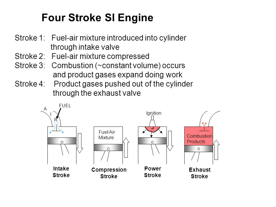 Four Stroke SI Engine Stroke 1: Fuel-air mixture introduced into cylinder through intake valve.