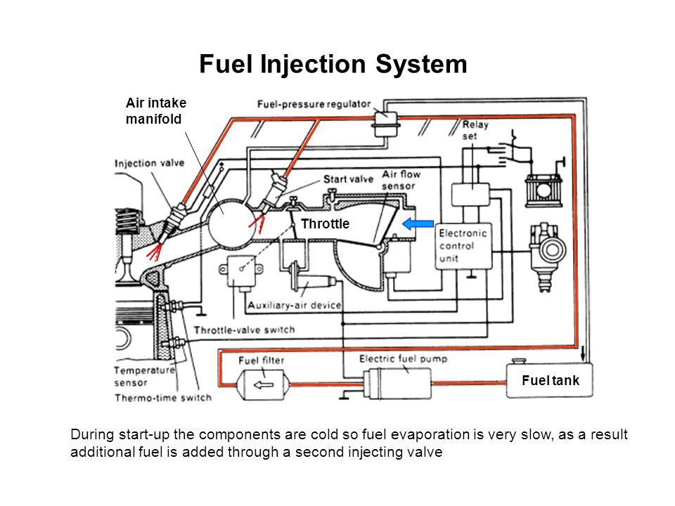 Fuel Injection System Air intake. manifold. Throttle. Fuel tank.