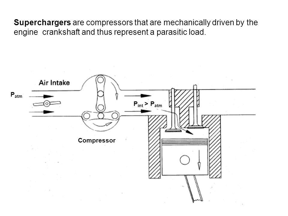 Superchargers are compressors that are mechanically driven by the engine crankshaft and thus represent a parasitic load.