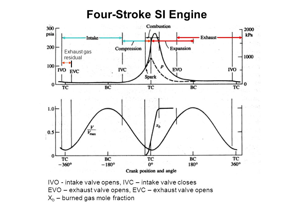 Four-Stroke SI Engine Exhaust gas. residual. IVO - intake valve opens, IVC – intake valve closes.