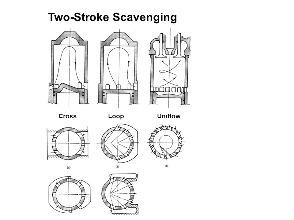 Two-Stroke Scavenging