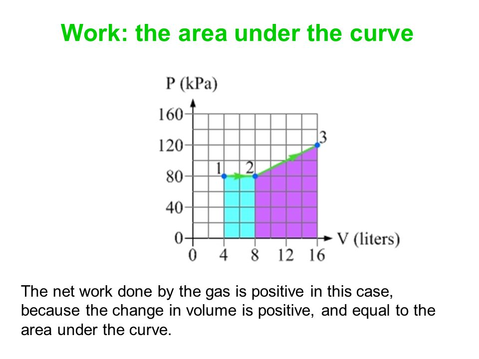 Work: the area under the curve