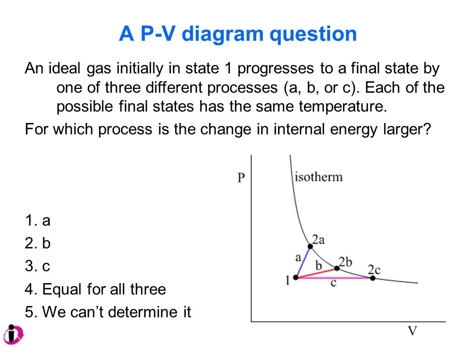 A P-V diagram question