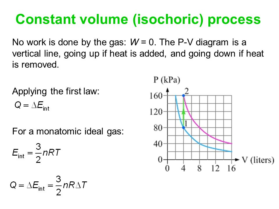 Constant volume (isochoric) process
