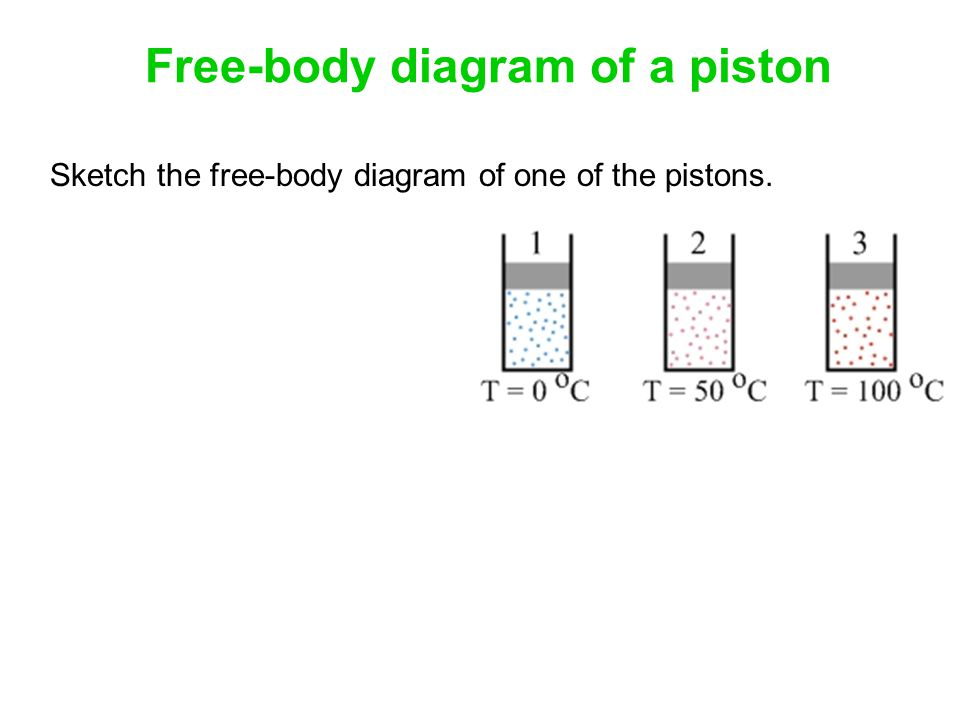 Free-body diagram of a piston