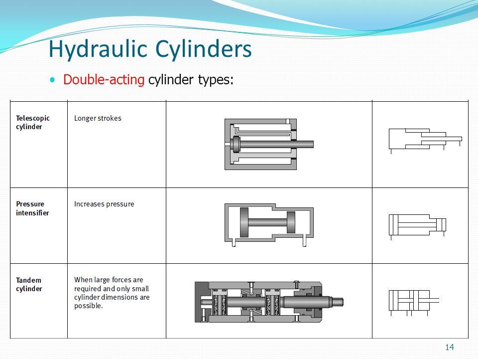 HYDRAULICS & PNEUMATICS - ppt download