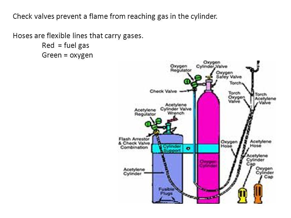 Oxy Acetylene Check Valve Diagram Application Wiring Diagram