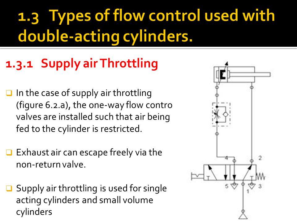 Module 6 : Flow control valves - ppt video online download on