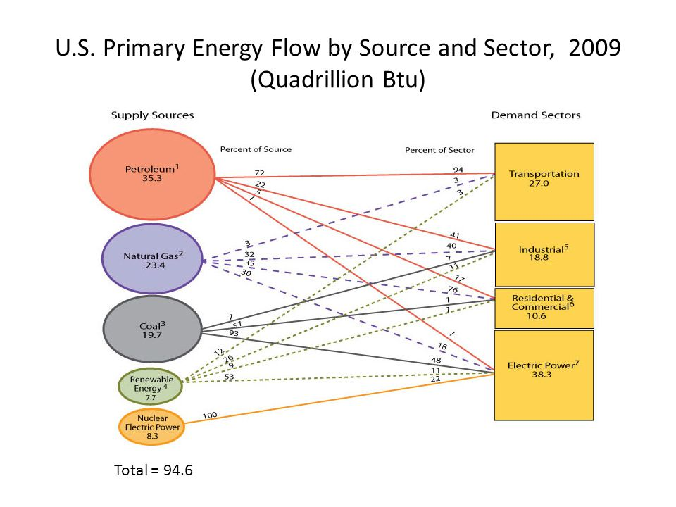U.S. Primary Energy Flow by Source and Sector, 2009 (Quadrillion Btu)
