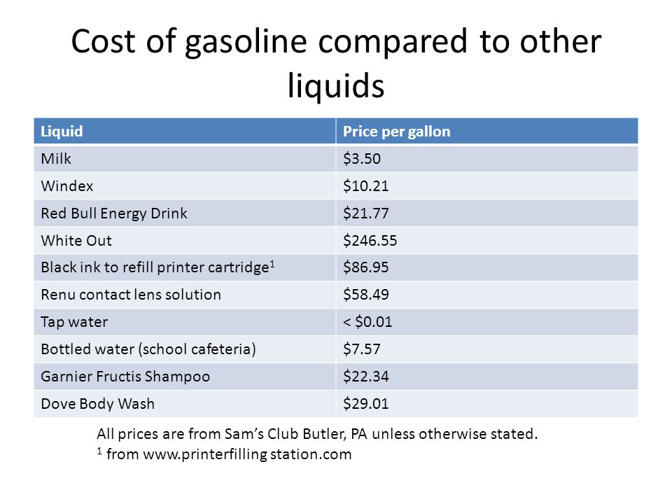 Cost of gasoline compared to other liquids