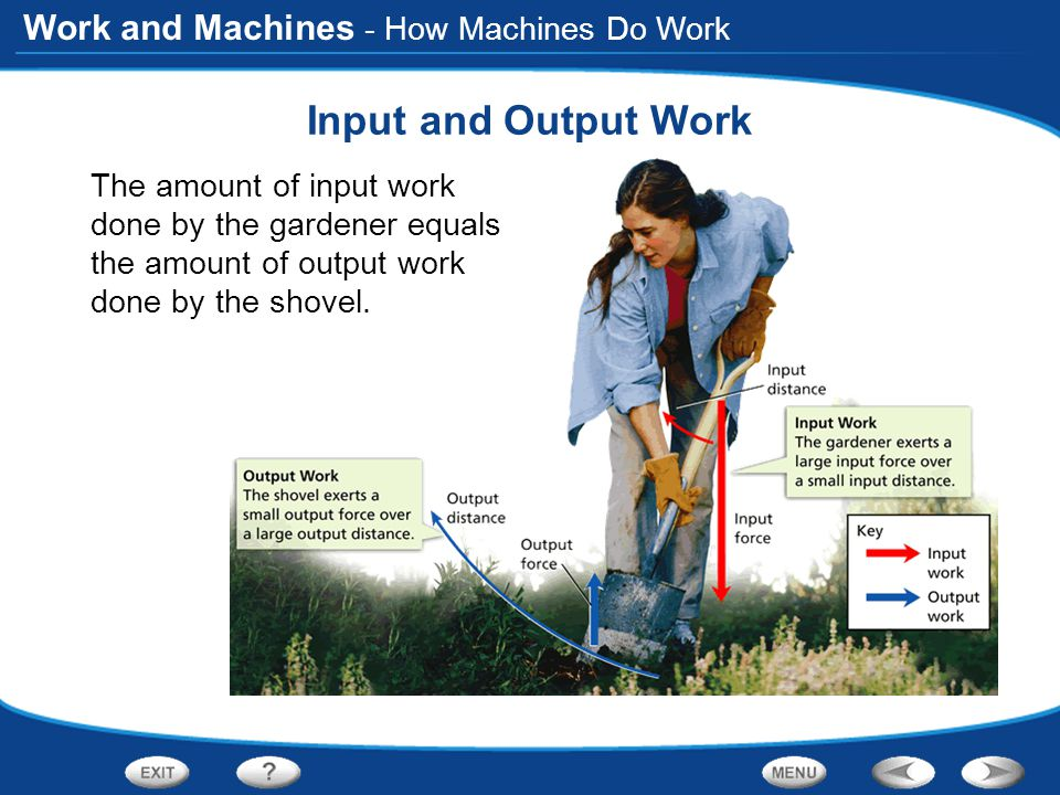 Input and Output Work - How Machines Do Work