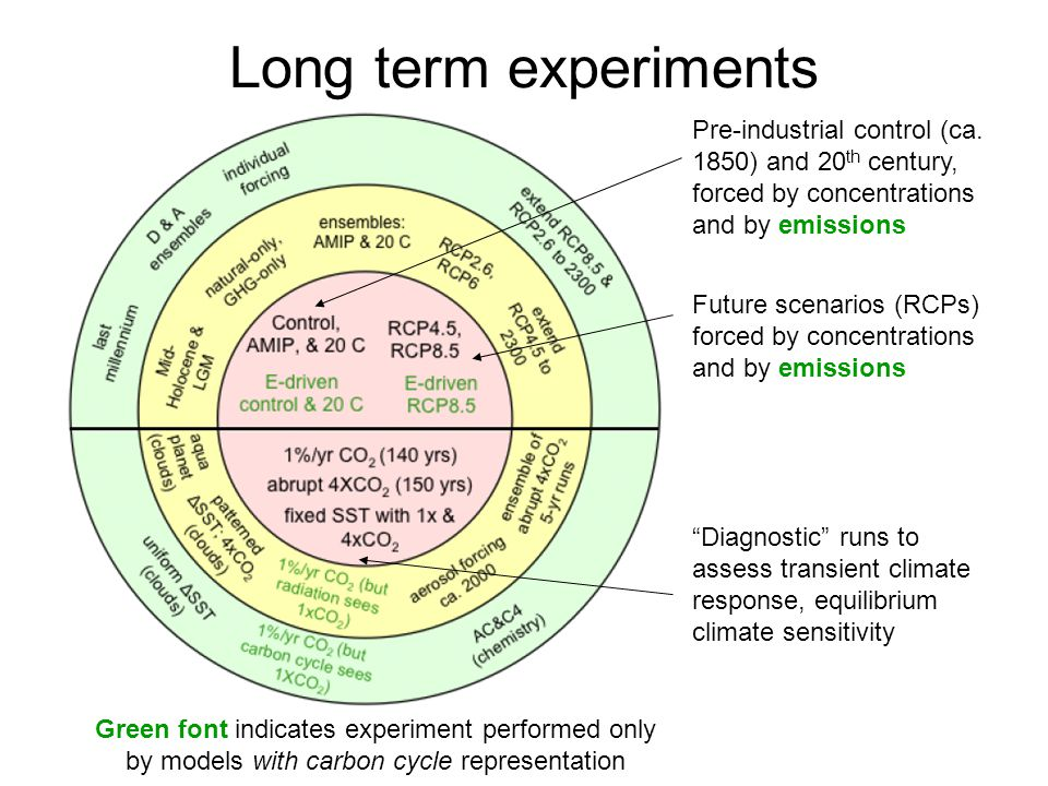 Long term experiments Pre-industrial control (ca. 1850) and 20th century, forced by concentrations and by emissions.