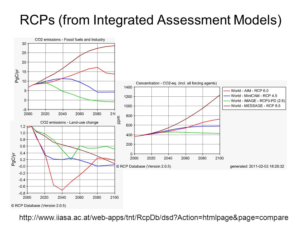 RCPs (from Integrated Assessment Models)