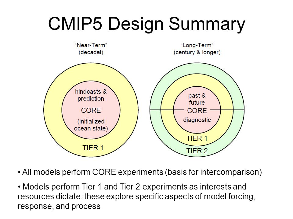CMIP5 Design Summary All models perform CORE experiments (basis for intercomparison)