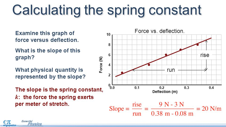 Hooke S Law This Lesson Introduces Forces From Springs And