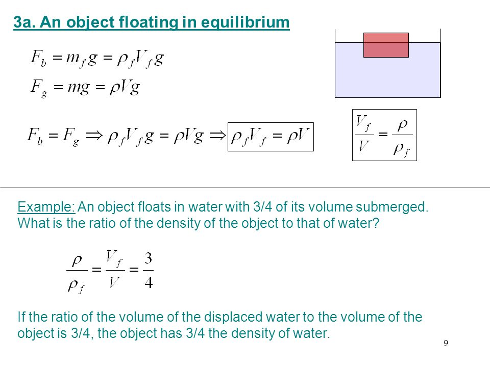 3a. An object floating in equilibrium