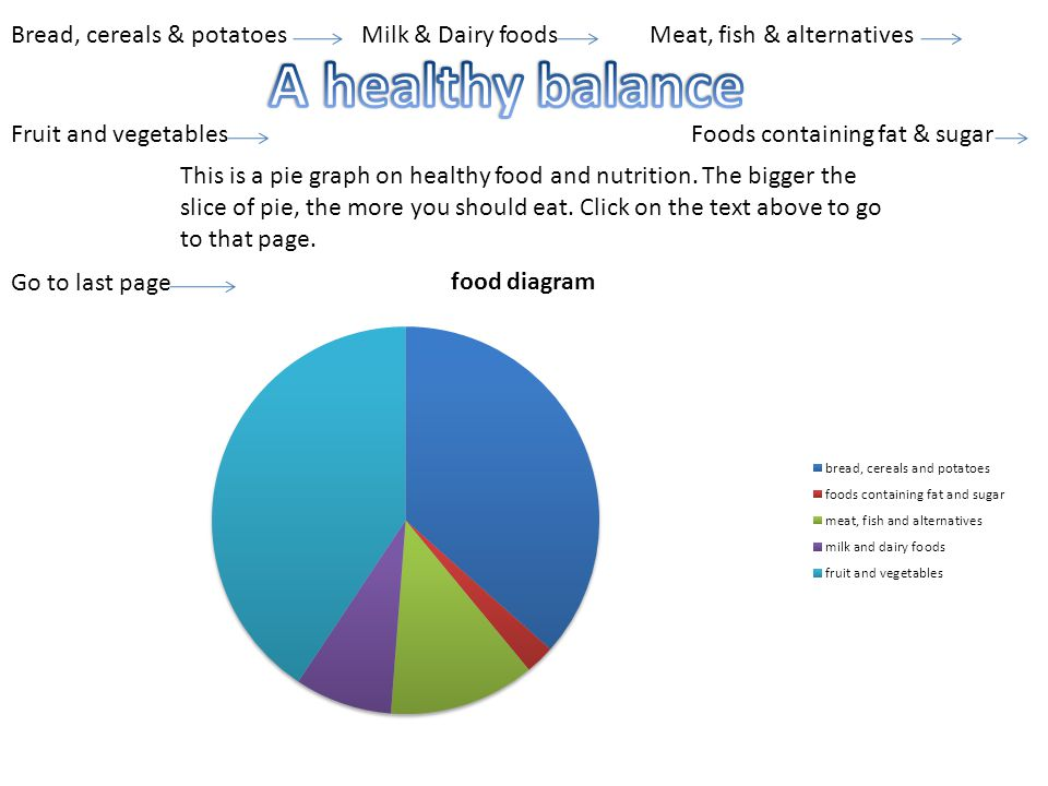 A healthy balance Bread, cereals & potatoes Milk & Dairy foods