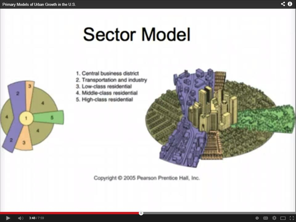 THE SECTOR MODEL