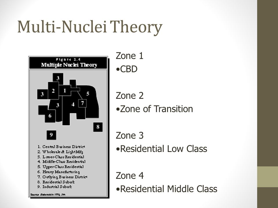 Multi-Nuclei Theory Zone 1 CBD Zone 2 Zone of Transition Zone 3