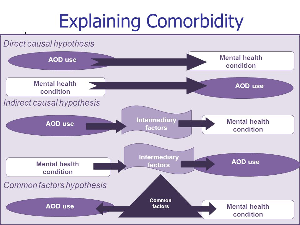 Explaining Comorbidity