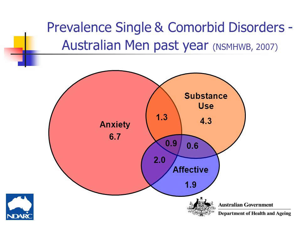 Prevalence Single & Comorbid Disorders - Australian Men past year (NSMHWB, 2007)