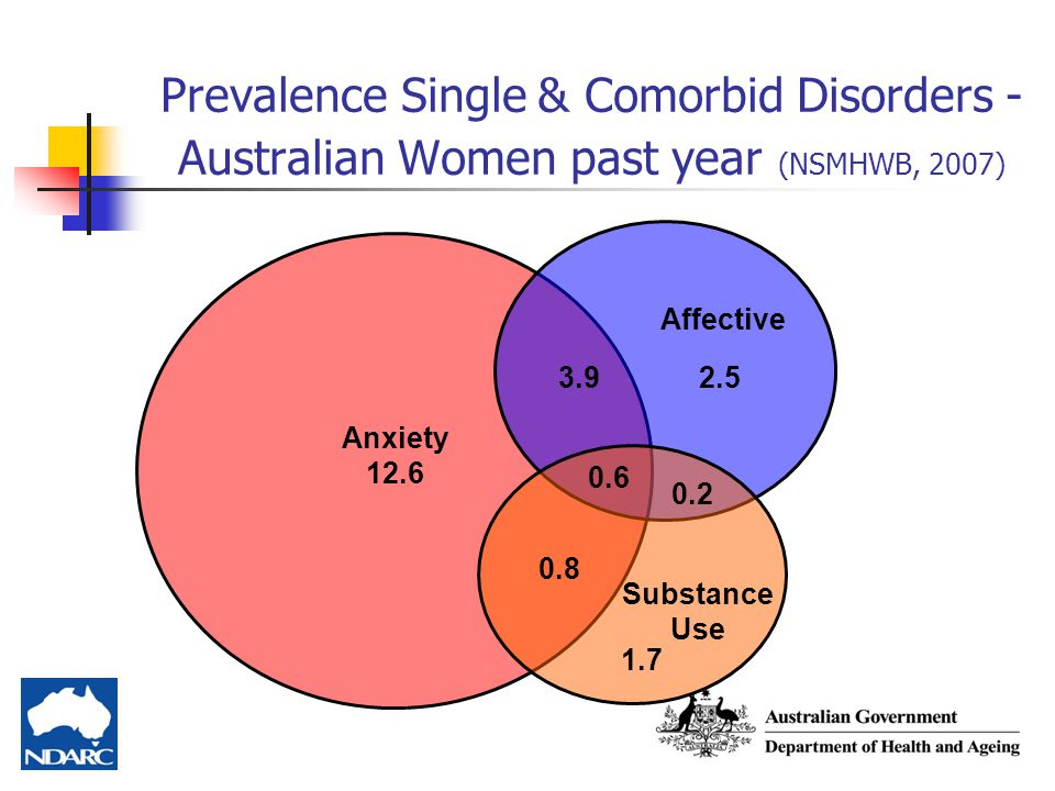 Prevalence Single & Comorbid Disorders - Australian Women past year (NSMHWB, 2007)
