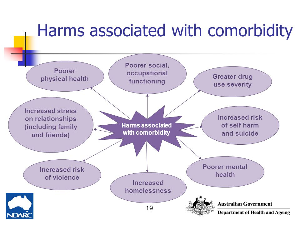 Harms associated with comorbidity