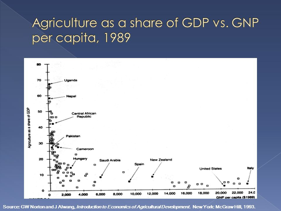 Agriculture as a share of GDP vs. GNP per capita, 1989