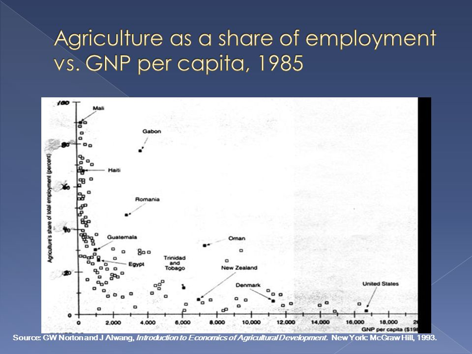 Agriculture as a share of employment vs. GNP per capita, 1985