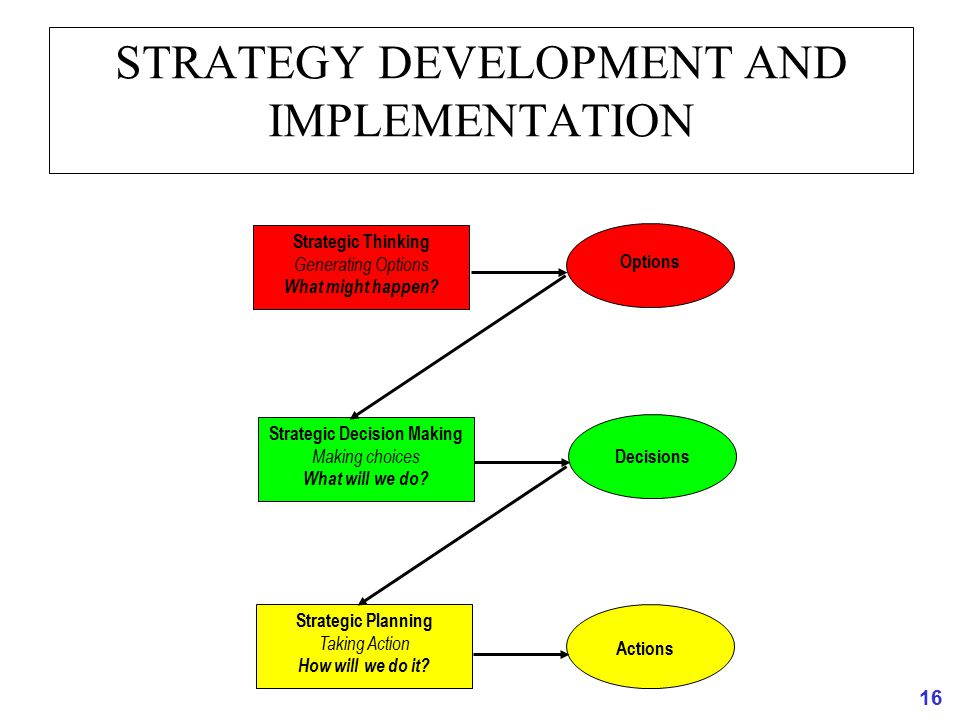 decision making and strategy development Therefore, when making a decision or choosing a strategy firms must take into account the potential choices and payoffs of others, keeping in mind that while making their choices, other players.