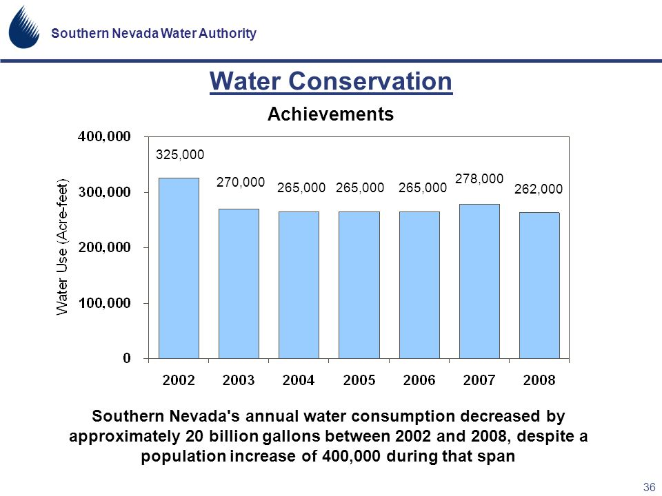 Water Conservation Achievements