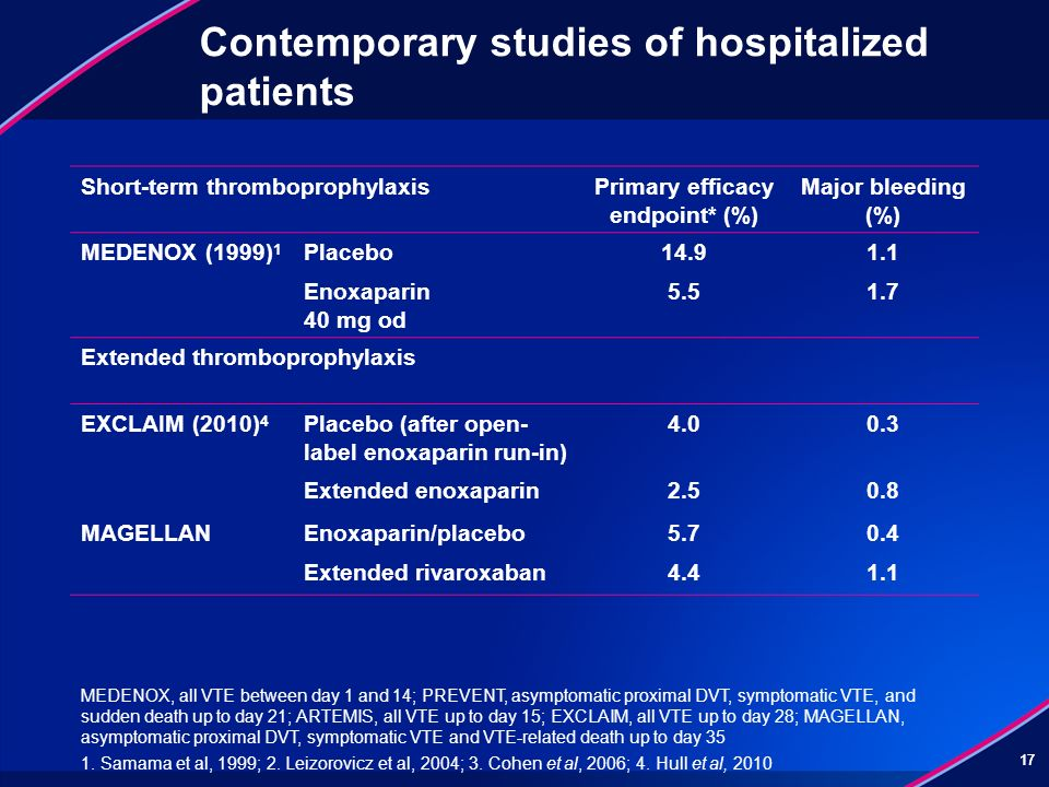 Contemporary studies of hospitalized patients