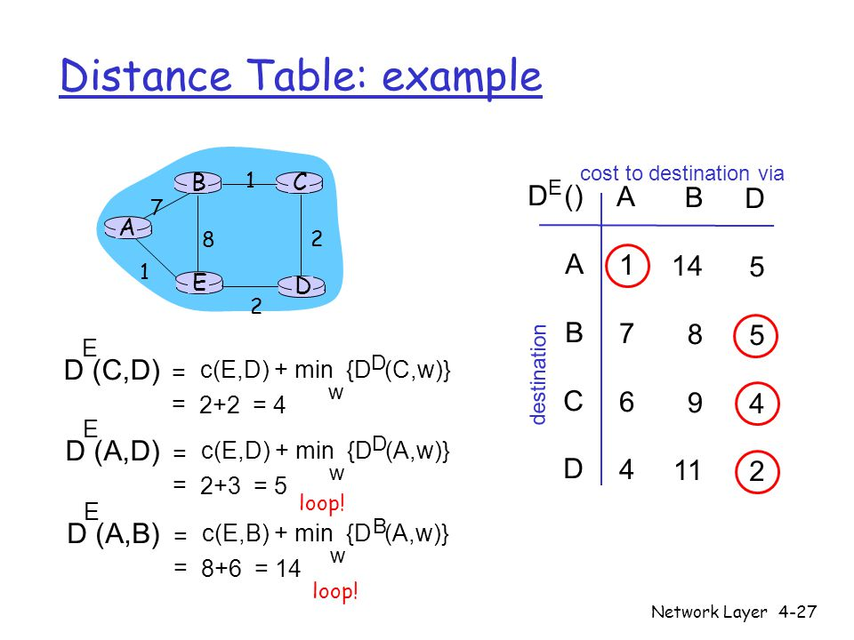 Distance Table: example