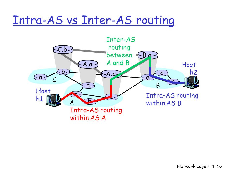 Intra-AS vs Inter-AS routing
