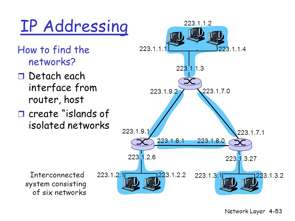 IP Addressing How to find the networks